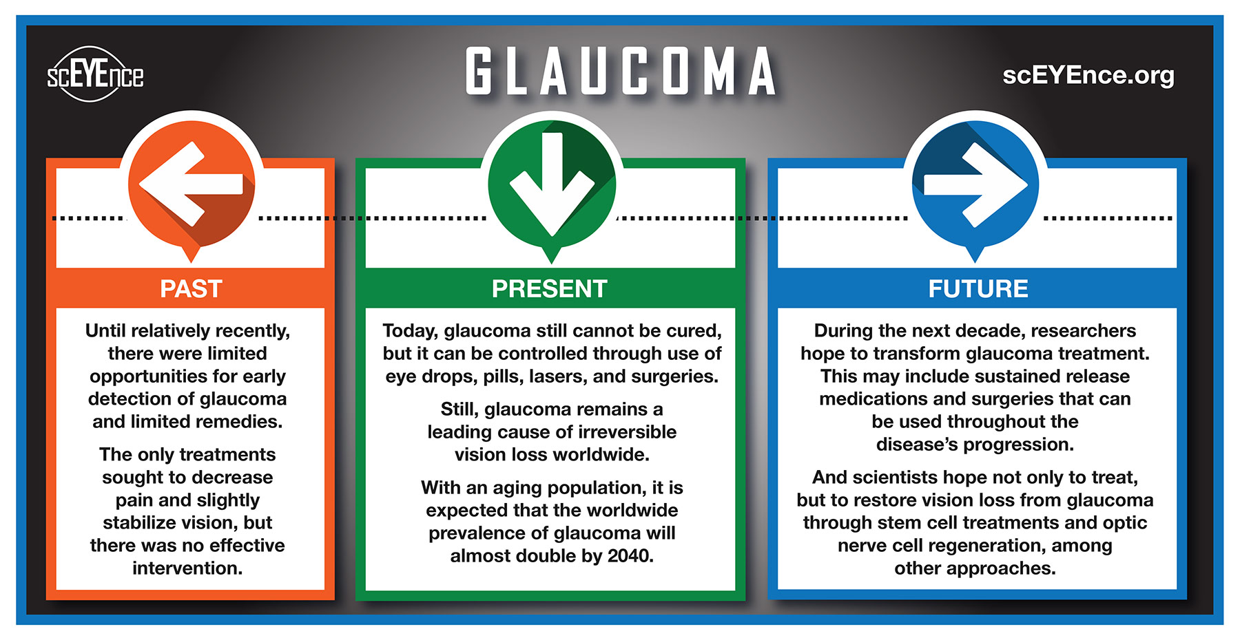 Timeline for Glaucoma research in orange, green, and blue on black background
